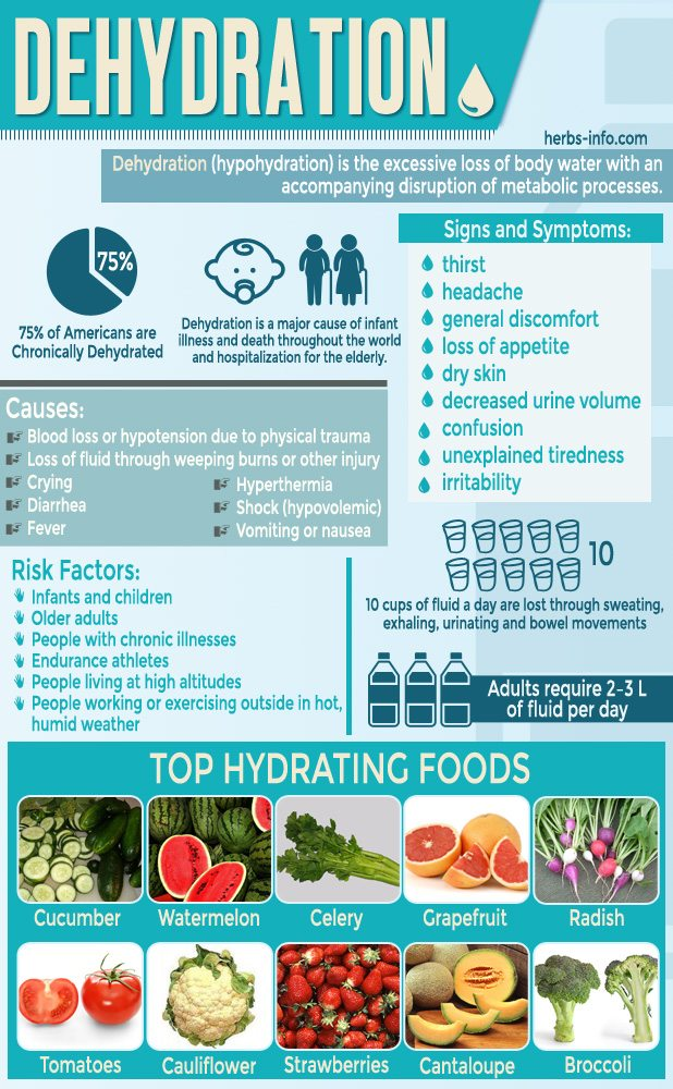 dehydration-facts